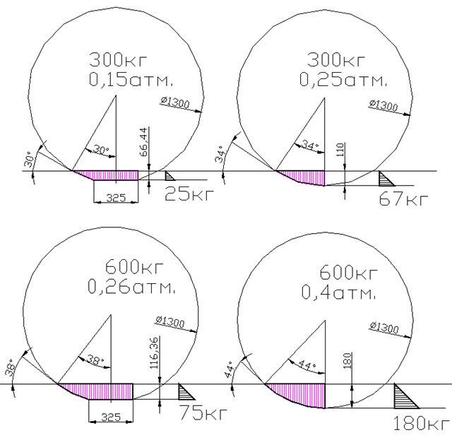 Влияние давления в шинах на проходимость колёсных ТС по слабонесущим пластично деформируемым грунтам